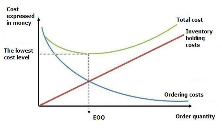 EOQ_cost_graph