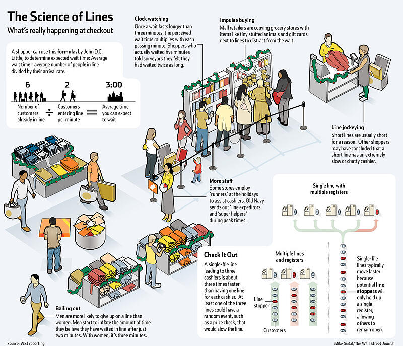 wsj_the_science_of_lines